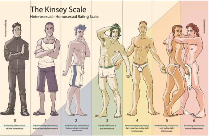 The-Kinsey-Scale